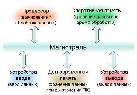 Схема очень проста и её можно